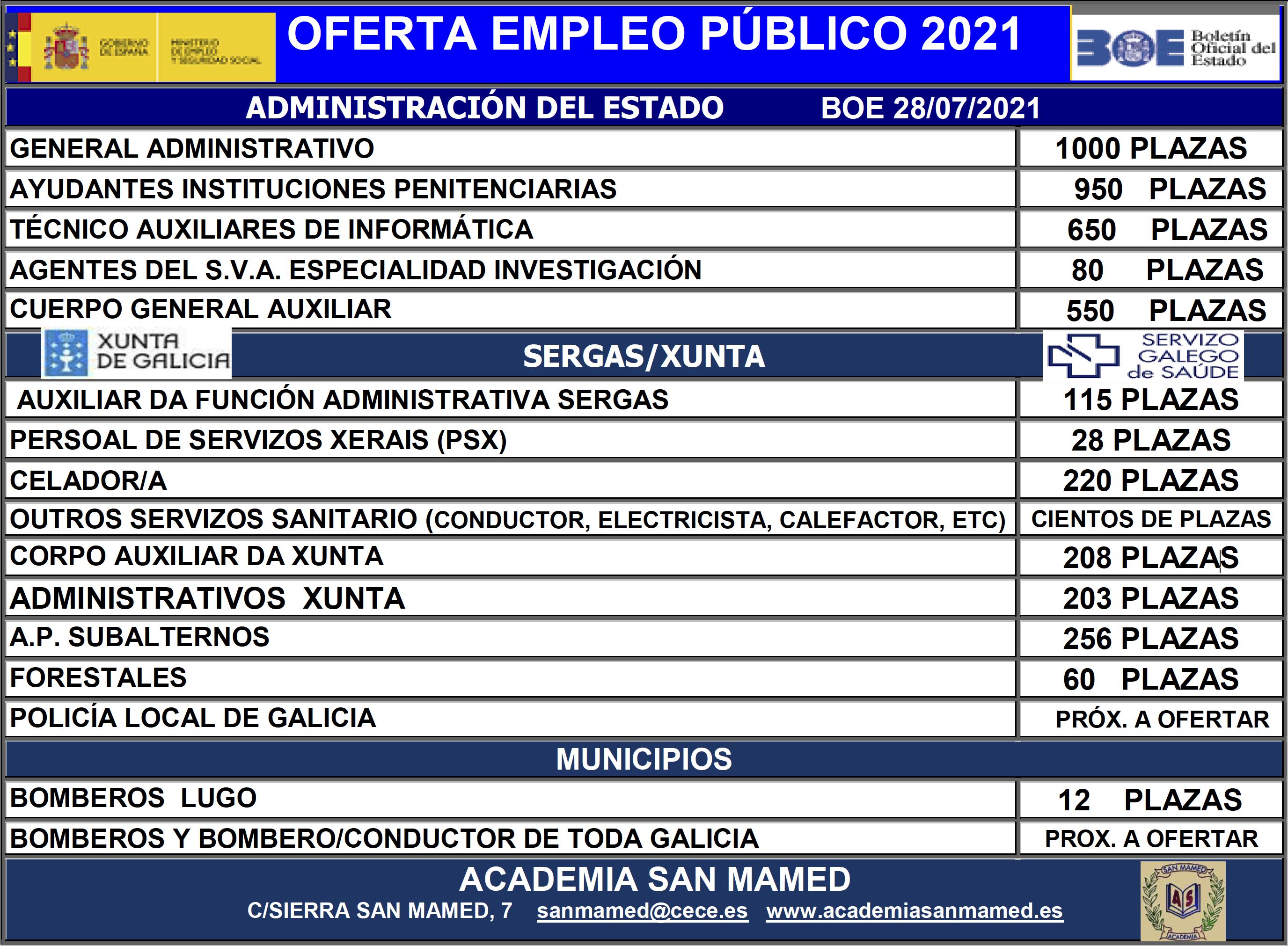 Oferta-empleo-publico-2021